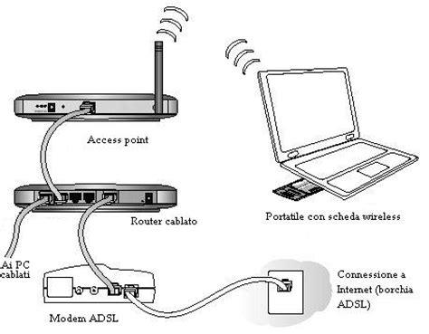 connessione casa aiuto connessione nuovo modem adsl flat e connettivit 224