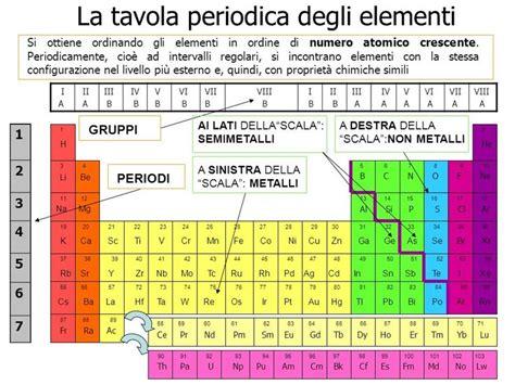 spiegazione tavola periodica degli elementi pi 249 di 25 fantastiche idee su tavola periodica su