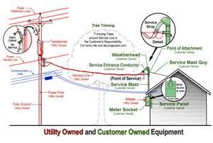 distribution transformer wiring diagram get free image about wiring diagram