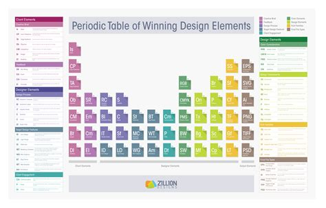 graphic design table layout the periodic table of winning design elements
