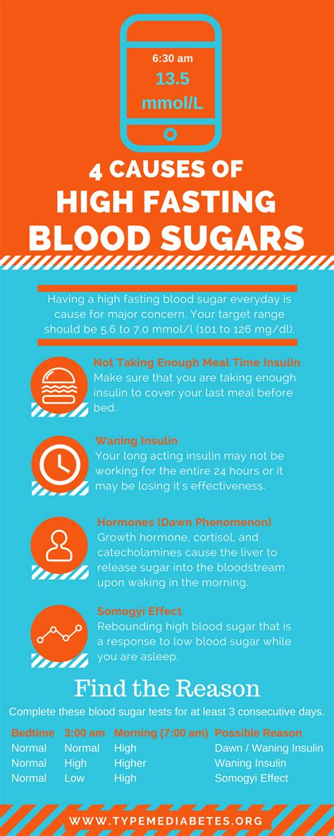 fasting blood sugar reasons for high fasting blood sugar levels the barbados