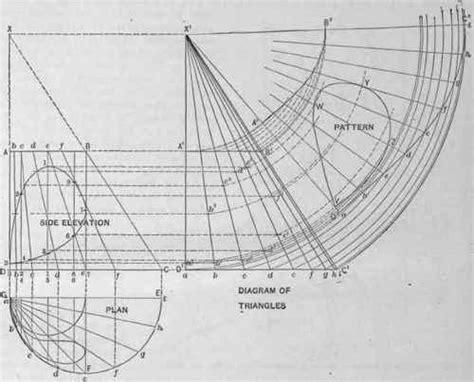 pattern line development problem 175 the patterns of the frustum of a scalene cone