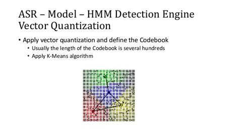 pattern recognition and learning vector quantization quot speech recognition quot hidden markov models papers we