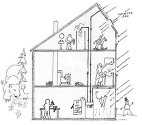 Passive Solar Home Design Checklist House
