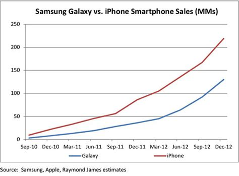 apple vs android sales iphone vs galaxy a brief sales history