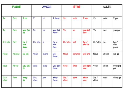 avoir table revision table 234 tre avoir aller and faire by rooney33