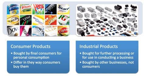 Consumer Products Definition Industry Mba by Consumer And Industrial Products Tutor2u Business