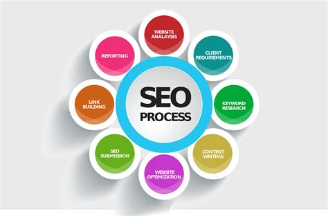 Types Of Seo Services 5 by Availing Seo Services In Canterbury Debunk The 5 Common