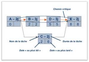 diagramme de gantt ou pert