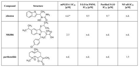 D Not n d not determined scientific diagram
