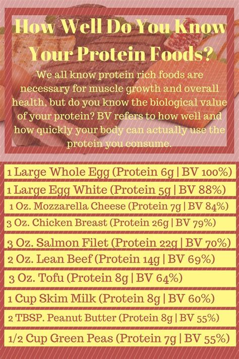 1 protein per pound 53 best health fitness tips images on