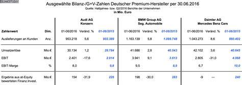 Audi Umsatz by Bmw Gesch 228 Ftsbericht 2016 Auto Bild Idee