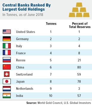 top 10 countries with largest gold reserves u s global investors