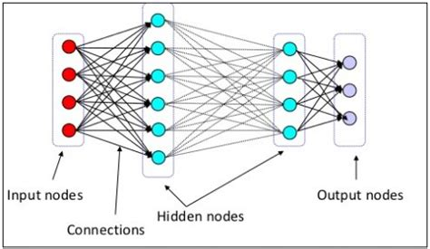 neural networks and learning learning explained to your 7 steps to understanding learning