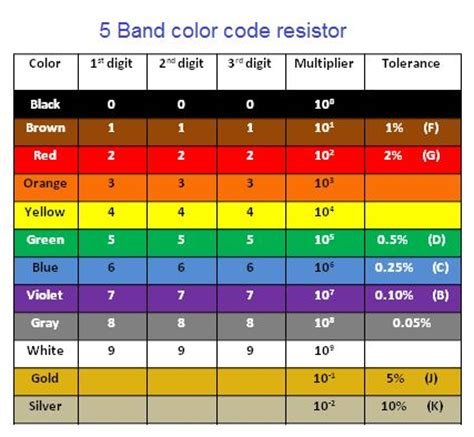 5 band inductor colour code 5 band inductor colour code 28 images the educational encyclopedia inductor color code