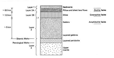 section of lithosphere that carries crust ocean 540 oceanic lithosphere plate tectonics seafloor