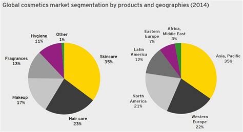 Kosmetik Loreal Di Indonesia global cosmetics market worth 181 billion l oreal dominates