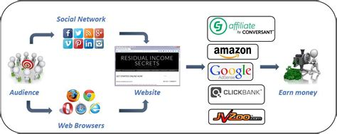 How To Make Money Online With A Website - how to make money online with a website tips secrets