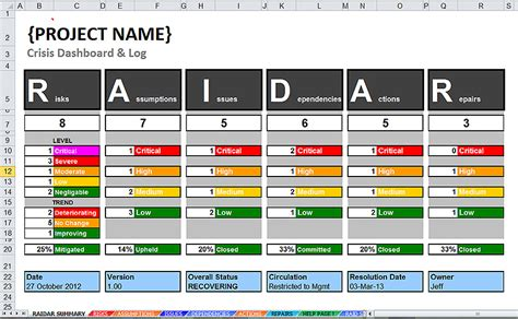 management dashboard templates project crisis management dashboard log template