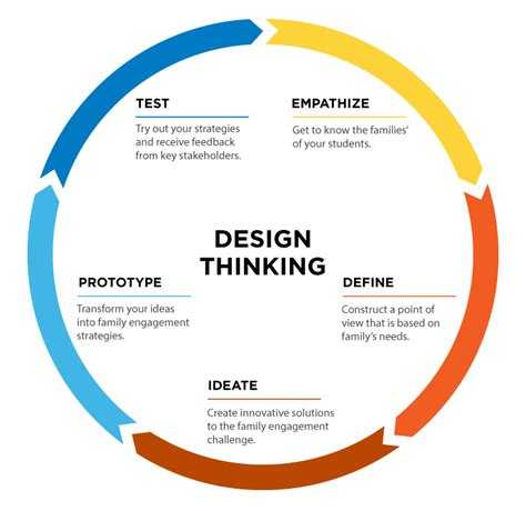 design thinking framework design c raise your hand texas