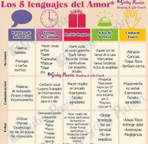 los 5 lenguajes del 078991977x 8 best los 5 lenguajes del amor images on love languages sunday and quality time