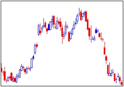 grafico a candele grafici trading