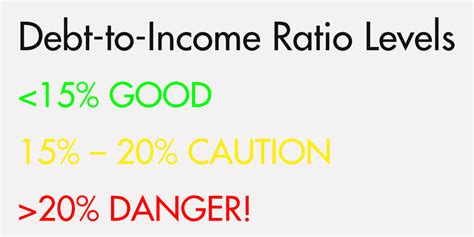 Credit Ratio Formula What Is A Debt To Income Ratio Anyway Clearpoint Credit Counseling Cccs