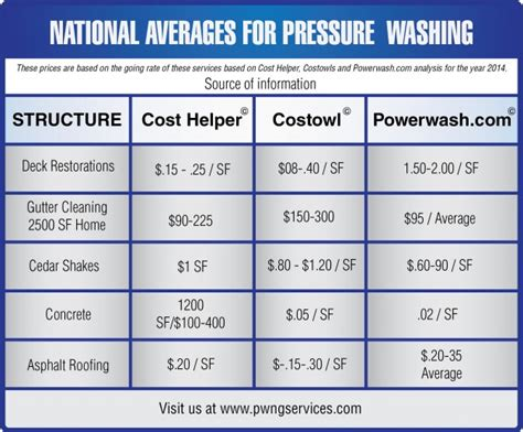 prices for pressure washing seattle Archives   PWNG Services