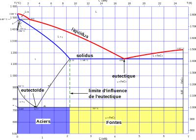 diagramme de phase fer carbone complet m 233 tallurgie g 233 n 233 rale les fontes wikiversit 233