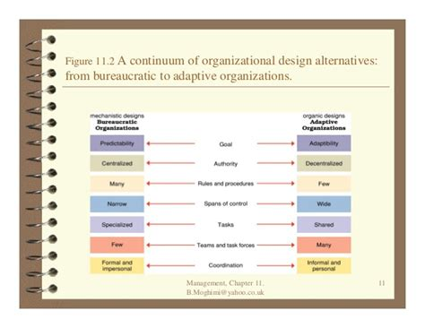 organizational design meaning yahoo answers foundations of organizational design robbins coulter ch11
