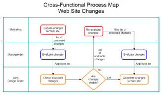 cross functional process map template pin cross functional process map template on