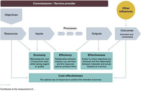 workflow efficiency definition assessing value for money