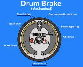 Mechanical Brake System Components Drum Brake Diagram Working Explained