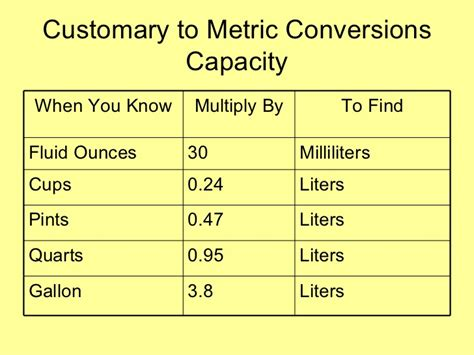 Wonderful How Many Ounces Are In A Milliliter #9: Conversions-6-728.jpg?cb=1308064200