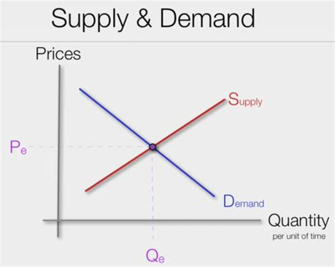 Supply And Demand by G Mick Smith Phd 12 12 10