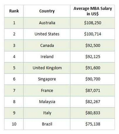 Average Salary After Mba by Top 10 Countries In 2016 For Post Mba Salary Levels