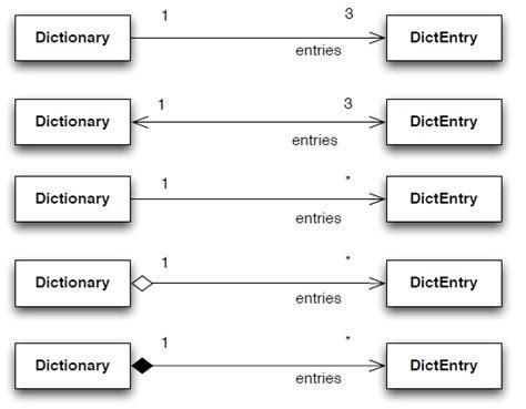 diagramme de classe uml agrégation composition uml class diagram association implemented in java classes