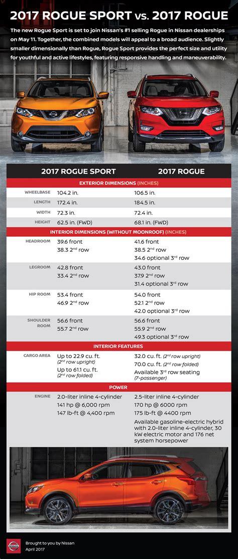 2016 Vs 2017 Rogue by 2017 Rogue Sport Versus 2017 Rogue Nissan Nissan
