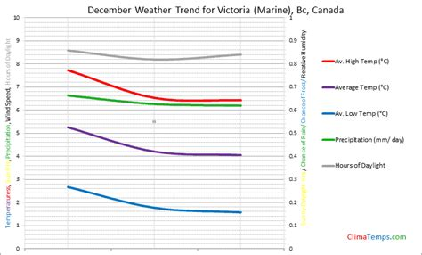weather in december in victoria marine bc canada