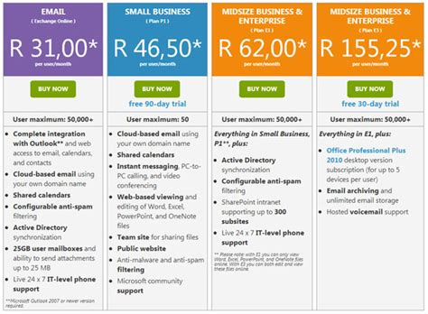 microsoft office 365 prices