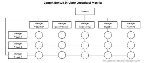 gambar layout fungsional pengertian dan bentuk bentuk struktur organisasi ilmu