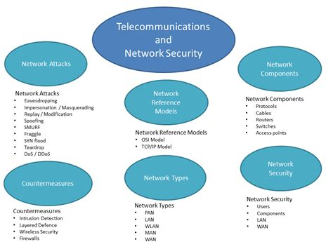 geraintw telecommunications and network security