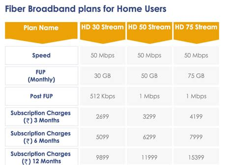 india s fastest broadband service providers