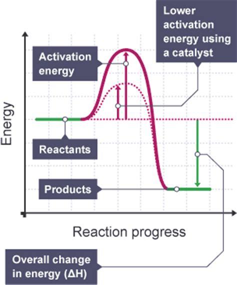 activation energy diagram bitesize gcse chemistry changing rates revision 5