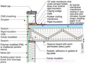 shed work guide flat roof design for shed