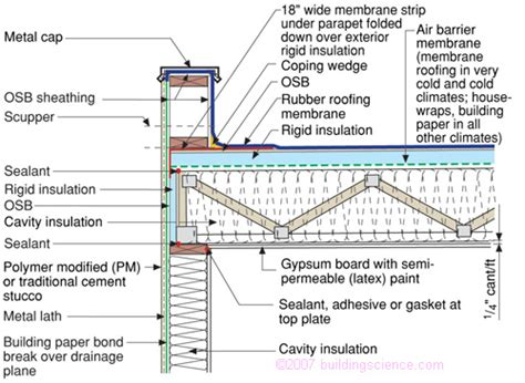 flat roof section detail bsd 102 understanding attic ventilation building