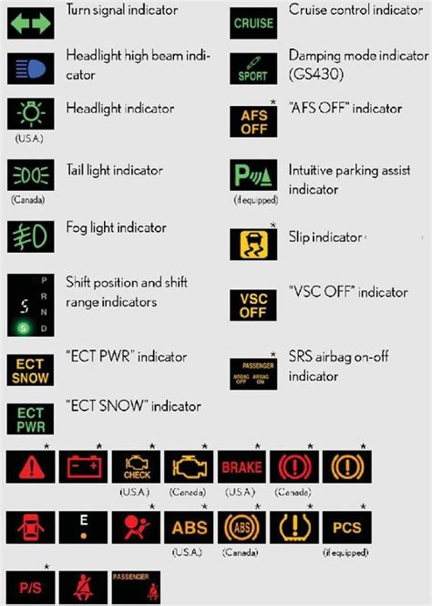 נורות בקרה ברכב פורום טכני לרכב פורום רכב פורום לרכב
