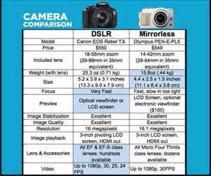 Home Designing Online Games by Dslr Vs Mirrorless Cameras Which Is Better For You