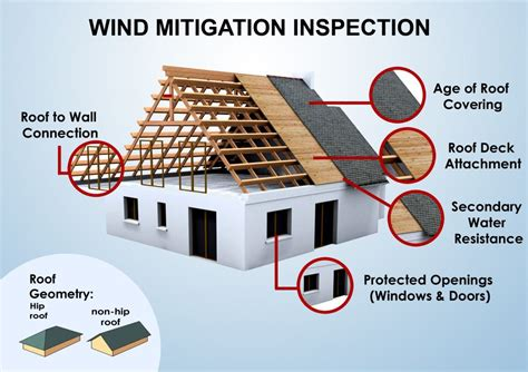 a g home inspection what s inspected wind mitigation inspection direct inspections t 251 1000