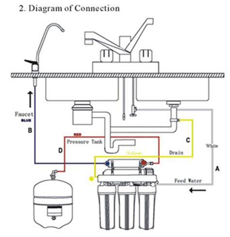 How To Build A Portable Kitchen Island installation manual of diy reverse osmosis water filter